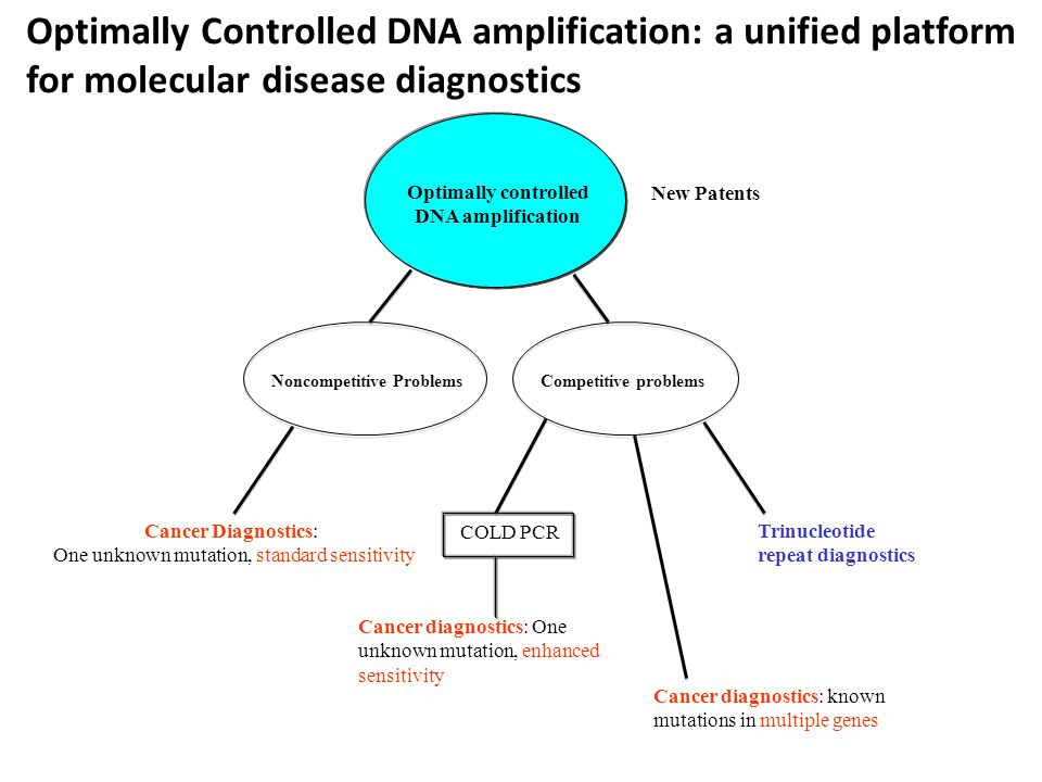 Optimally controlled DNA amplification Noncompetitive ProblemsCompetitive problems Cancer Diagnostics: One unknown mutation, standard sensitivity Cancer diagnostics: One unknown mutation, enhanced sensitivity Trinucleotide repeat diagnostics COLD PCR Cancer diagnostics: known mutations in multiple genes New Patents Optimally Controlled DNA amplification: a unified platform for molecular disease diagnostics