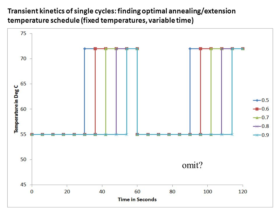 Transient kinetics of single cycles: finding optimal annealing/extension temperature schedule (fixed temperatures, variable time) Modify this for 2 cycles including denaturation step at 95.