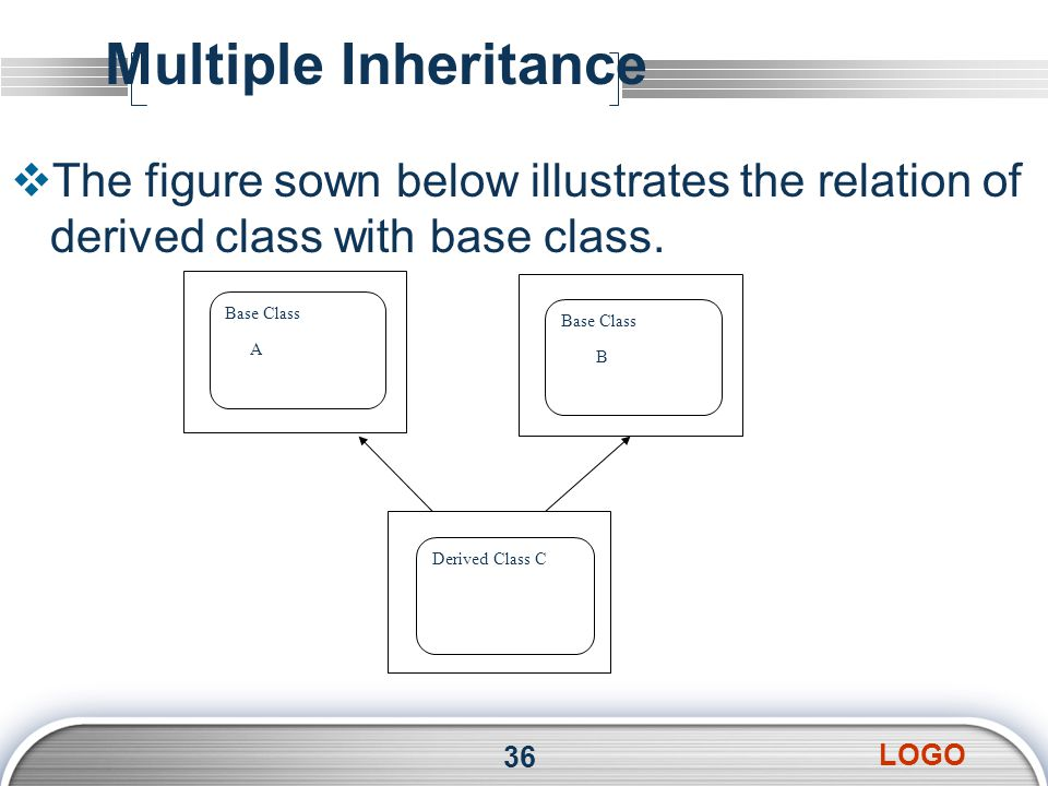 LOGO Multiple Inheritance  The figure sown below illustrates the relation of derived class with base class.