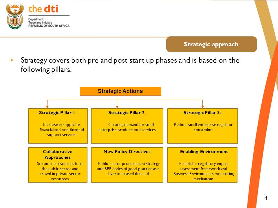 Strategic approach Strategic Actions 4 Strategic Pillar 1: Increase in supply for financial and non-financial support services Strategic Pillar 2: Cre
