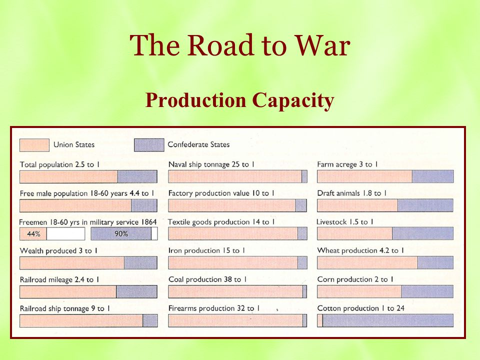 The Road to War Production Capacity