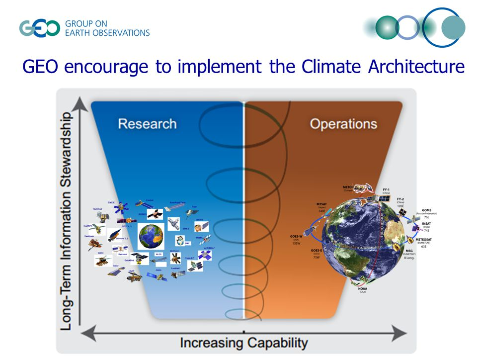 GEO encourage to implement the Climate Architecture