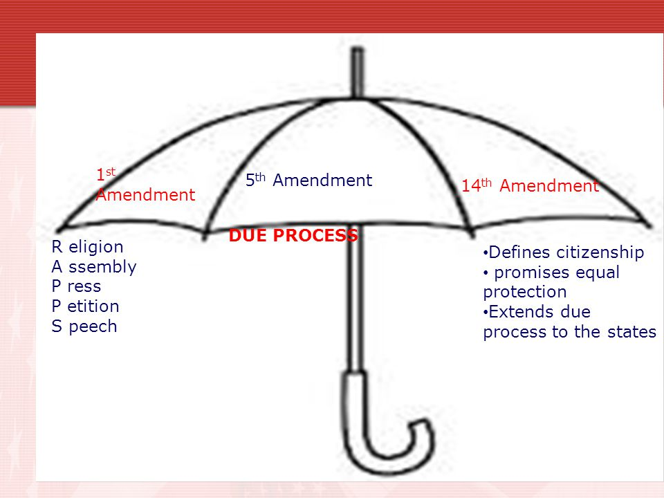# 9 The Constitution of the United States establishes and protects its citizens' fundamental rights and liberties. There are 3 key amendments that do