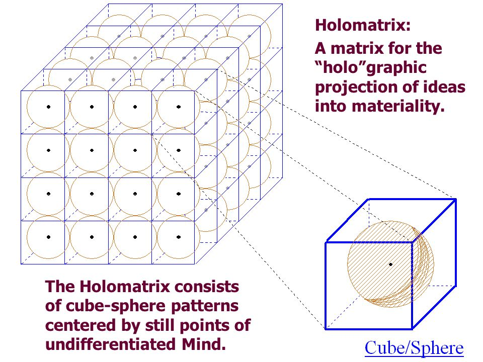 Holomatrix: A matrix for the holo graphic projection of ideas into materiality.