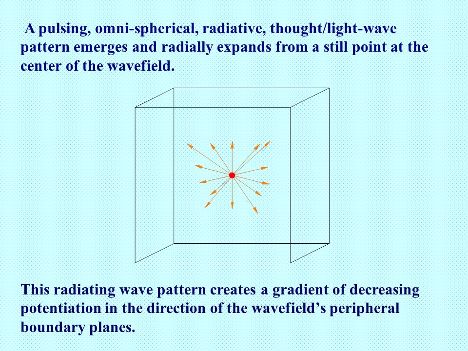 A pulsing, omni-spherical, radiative, thought/light-wave pattern emerges and radially expands from a still point at the center of the wavefield.
