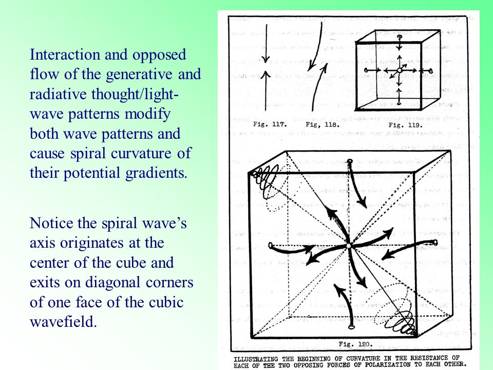 Interaction and opposed flow of the generative and radiative thought/light- wave patterns modify both wave patterns and cause spiral curvature of their potential gradients.