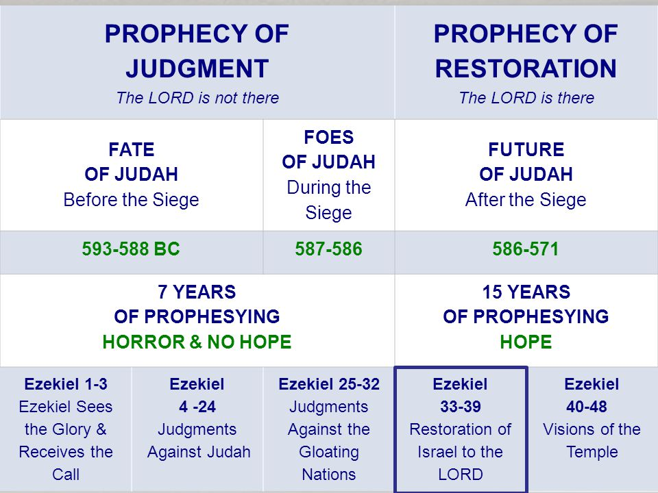 PROPHECY OF JUDGMENT The LORD is not there PROPHECY OF RESTORATION The LORD is there FATE OF JUDAH Before the Siege FOES OF JUDAH During the Siege FUTURE OF JUDAH After the Siege BC YEARS OF PROPHESYING HORROR & NO HOPE 15 YEARS OF PROPHESYING HOPE Ezekiel 1-3 Ezekiel Sees the Glory & Receives the Call Ezekiel Judgments Against Judah Ezekiel Judgments Against the Gloating Nations Ezekiel Restoration of Israel to the LORD Ezekiel Visions of the Temple