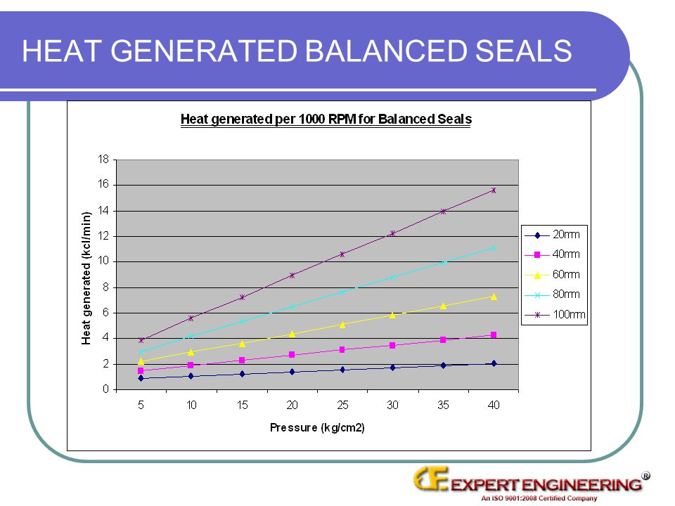 HEAT GENERATED BALANCED SEALS