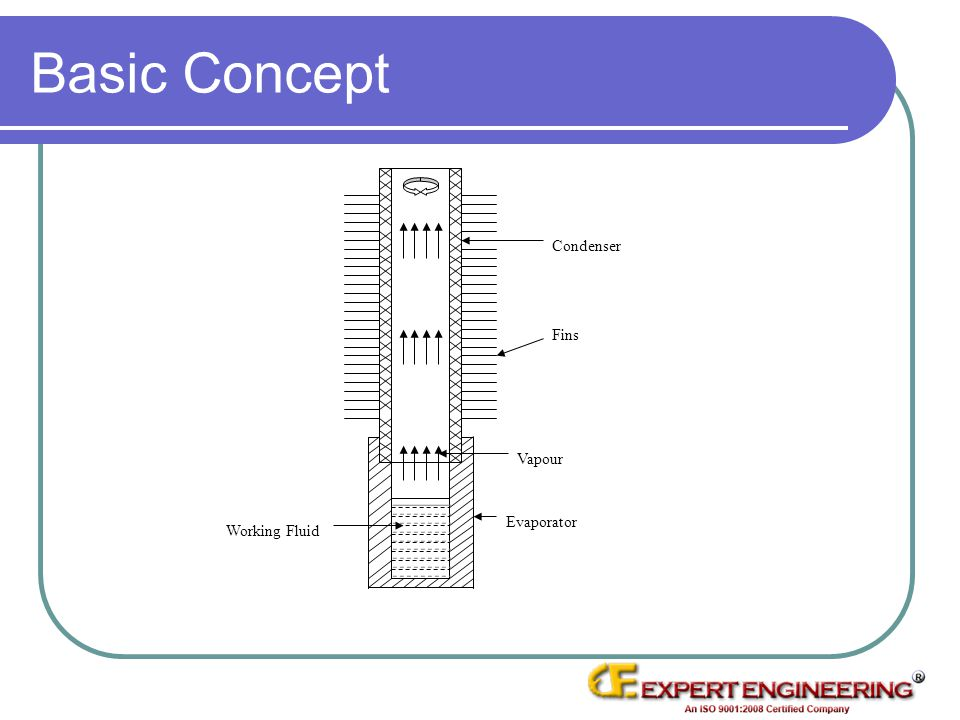Basic Concept Condenser Fins Working Fluid Vapour Evaporator