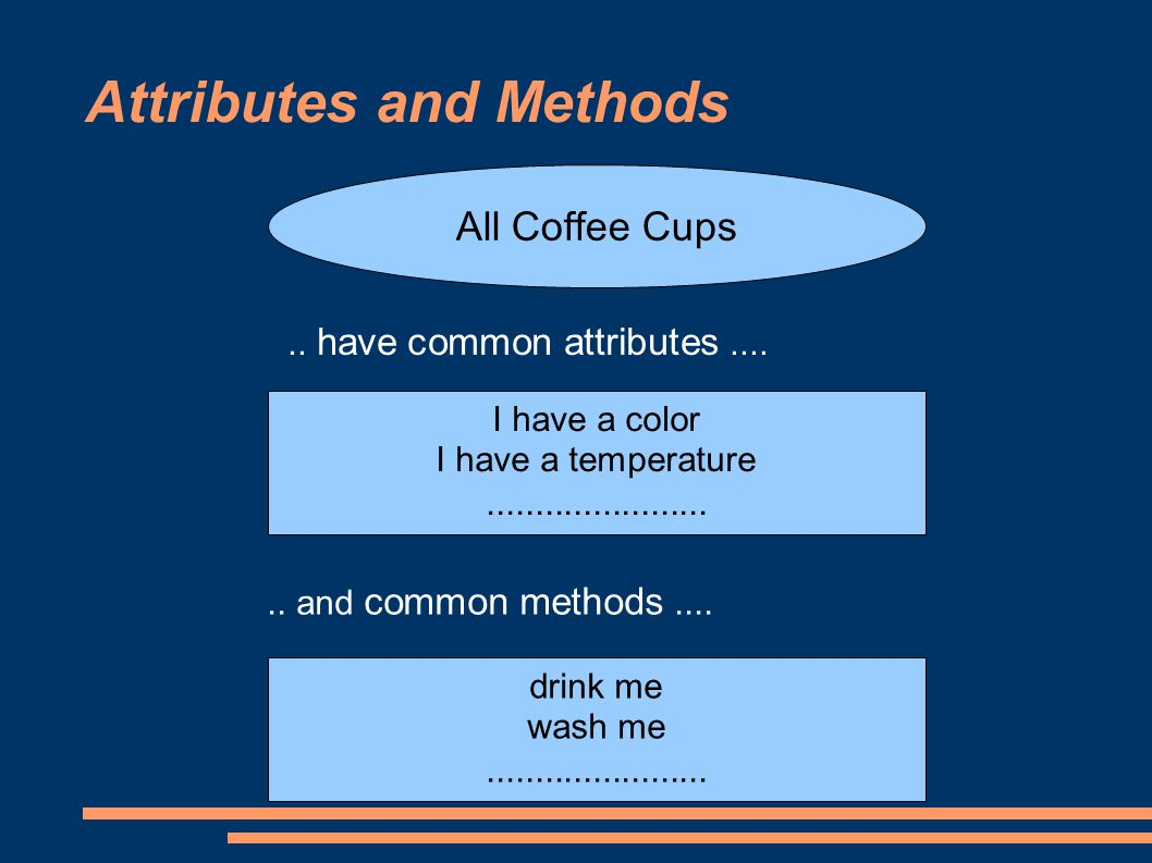Attributes and Methods All Coffee Cups.. have common attributes....