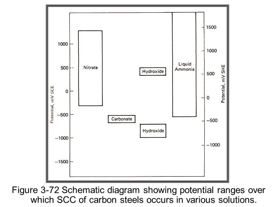 3.Hydrogen Mechanisms b. Hydrogen embrittlement.