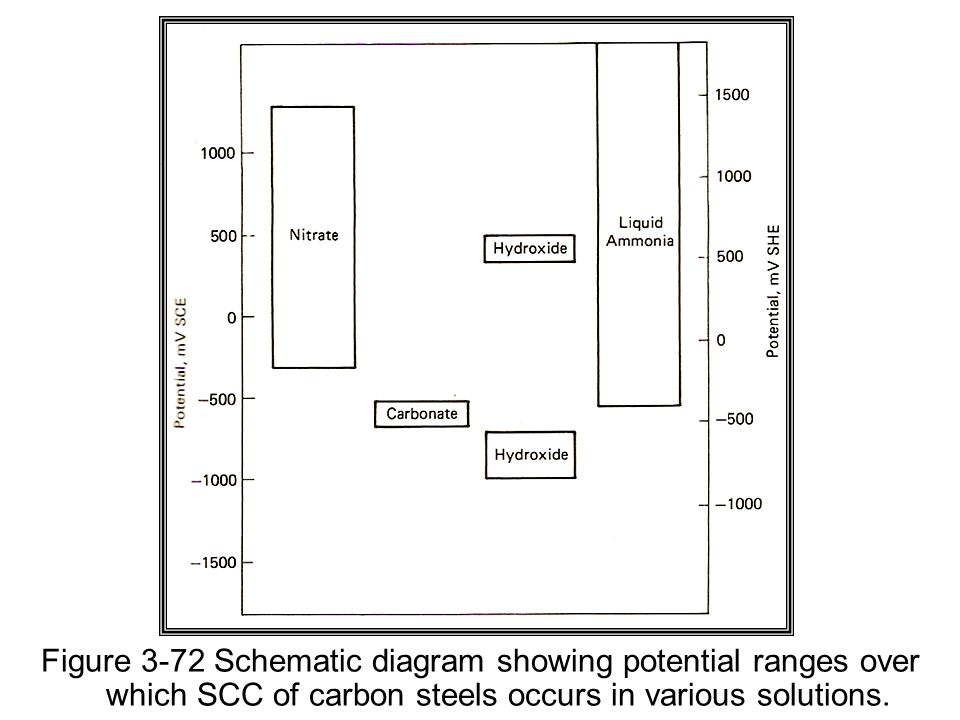 3.45 Classification of Mechanisms.