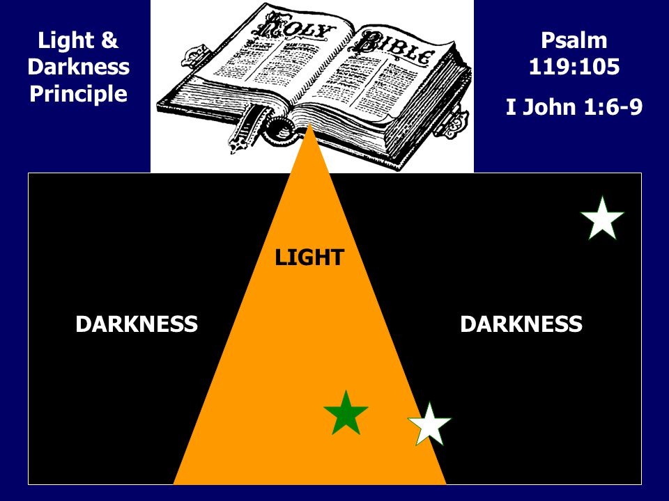 LIGHT DARKNESS Psalm 119:105 I John 1:6-9 Light & Darkness Principle