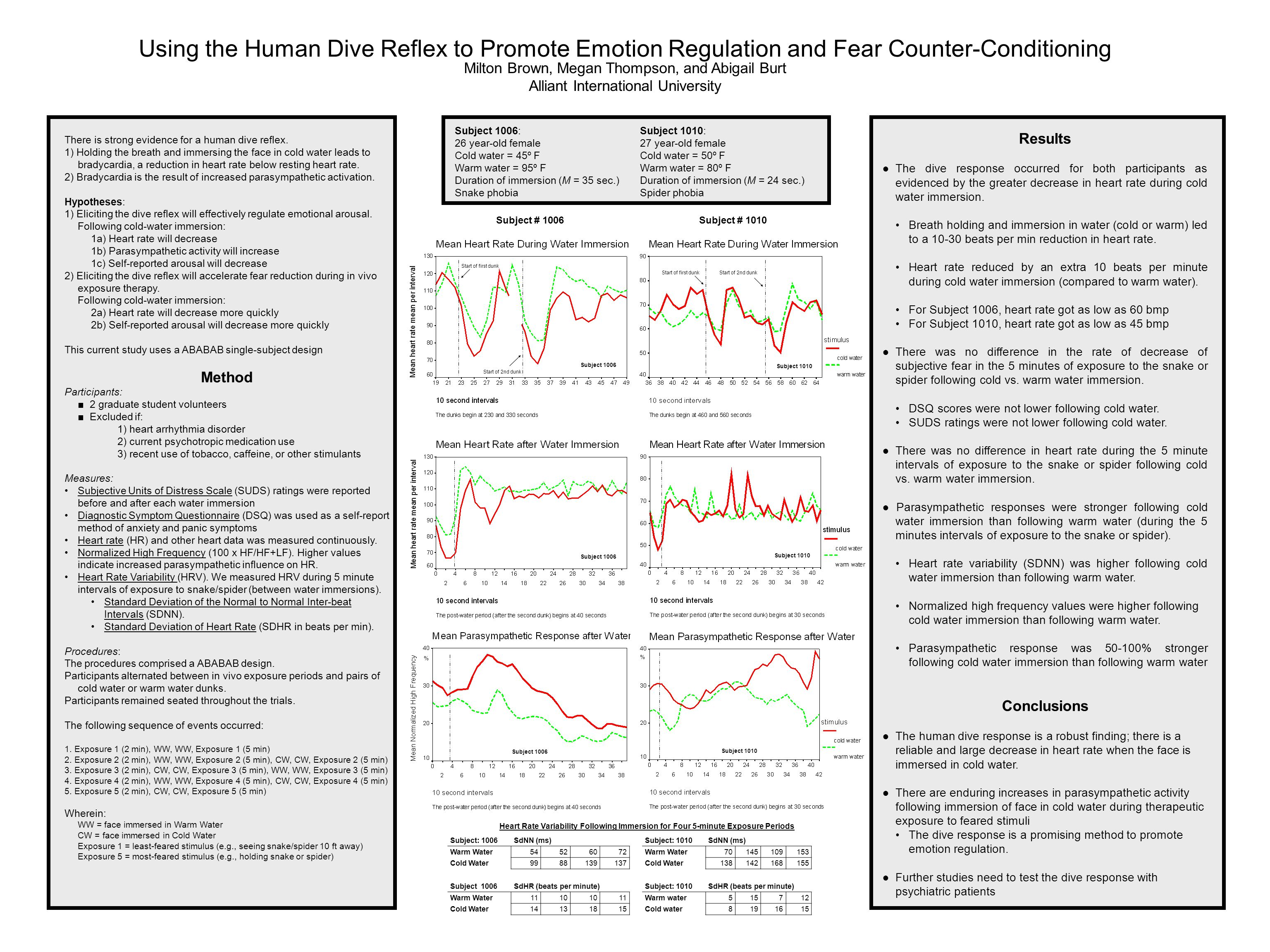 Using the Human Dive Reflex to Promote Emotion Regulation and Fear Counter-Conditioning Milton Brown, Megan Thompson, and Abigail Burt Alliant Interna