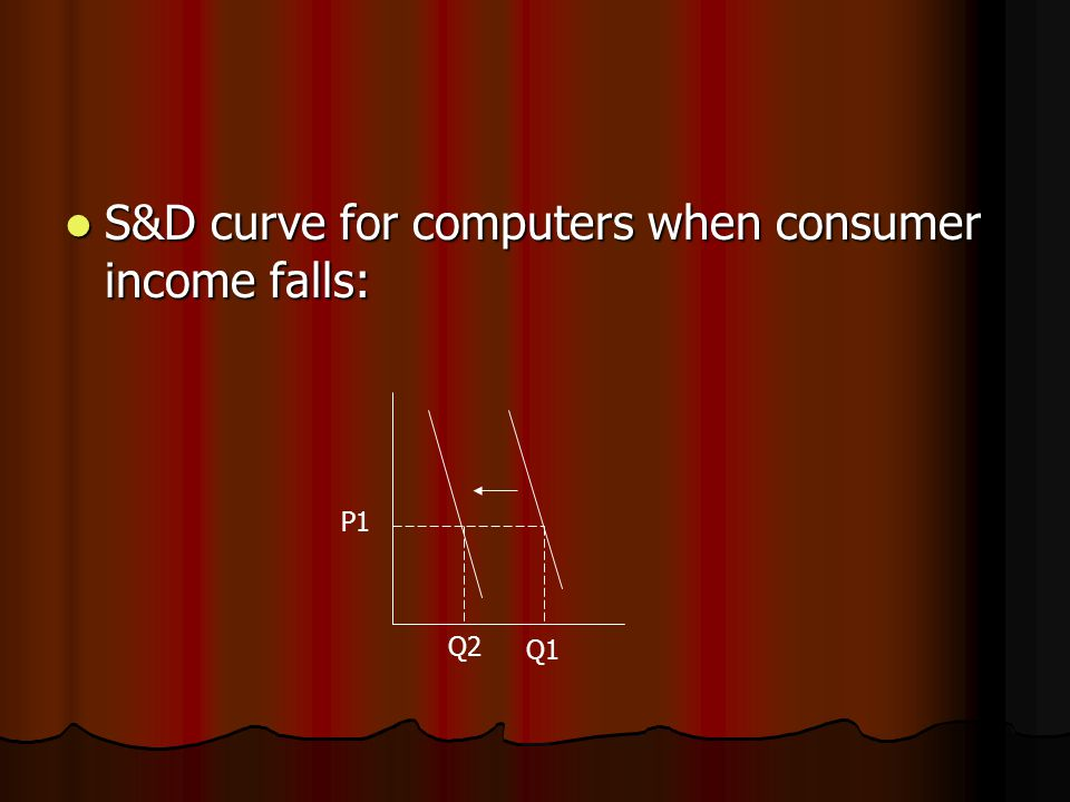 S&D curve for computers when consumer income falls: S&D curve for computers when consumer income falls: P1 Q2 Q1