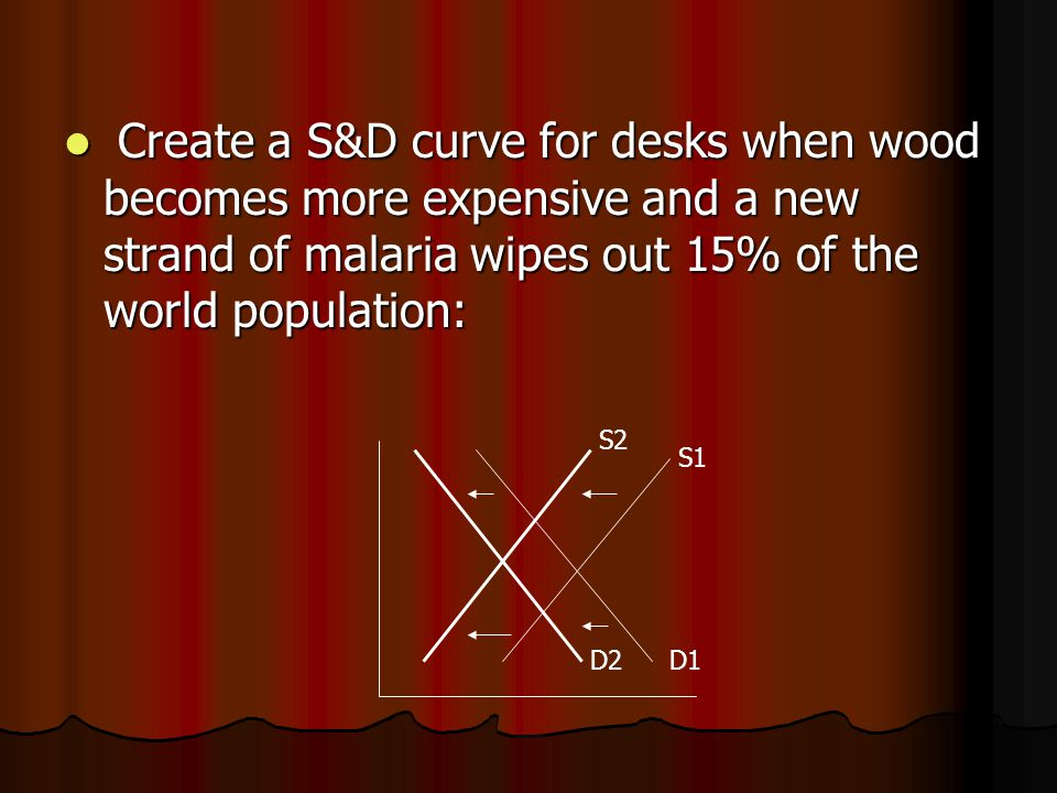 Create a S&D curve for desks when wood becomes more expensive and a new strand of malaria wipes out 15% of the world population: Create a S&D curve for desks when wood becomes more expensive and a new strand of malaria wipes out 15% of the world population: S1 S2 D1D2