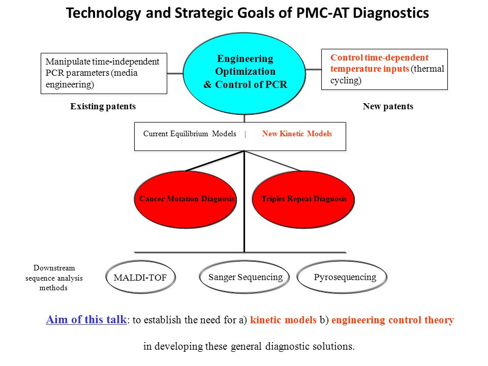 Technology and Strategic Goals of PMC-AT Diagnostics Aim of this talk : to establish the need for a) kinetic models b) engineering control theory in developing these general diagnostic solutions.