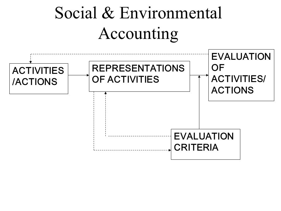 ACTIVITIES /ACTIONS REPRESENTATIONS OF ACTIVITIES EVALUATION OF ACTIVITIES/ ACTIONS EVALUATION CRITERIA Social & Environmental Accounting