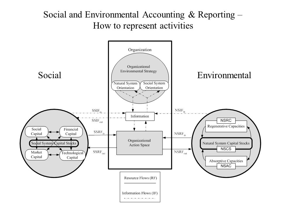 Social and Environmental Accounting & Reporting – How to represent activities EnvironmentalSocial