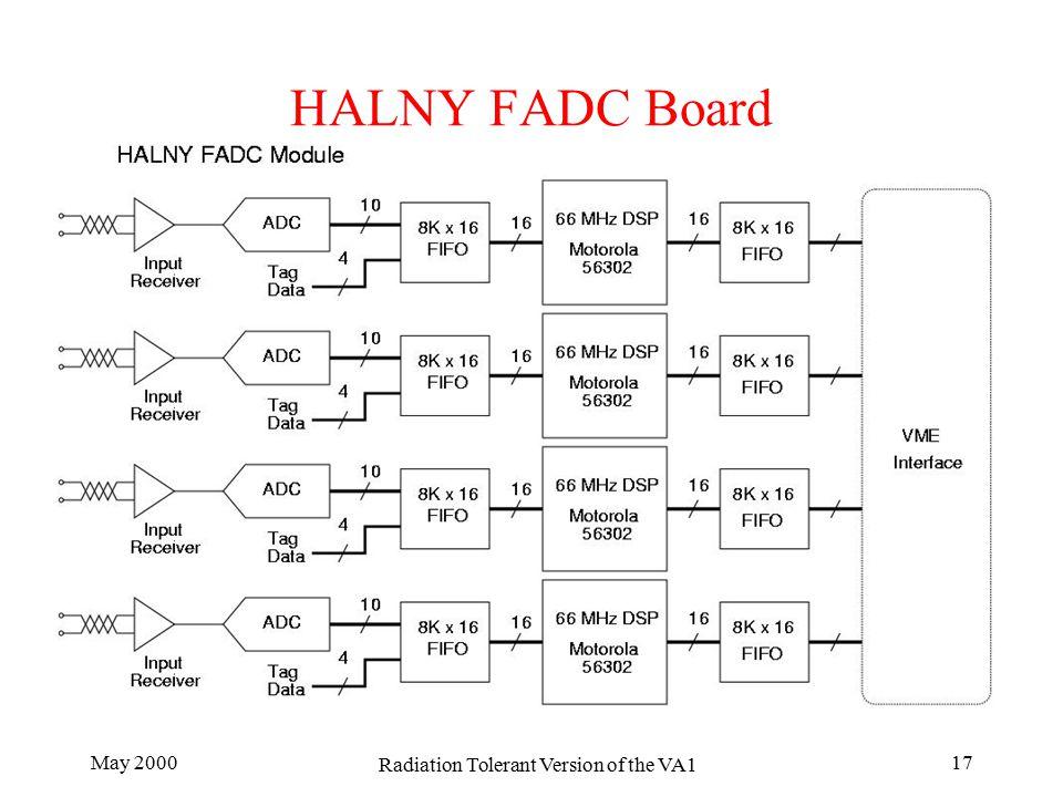May 2000 Radiation Tolerant Version of the VA1 17 HALNY FADC Board