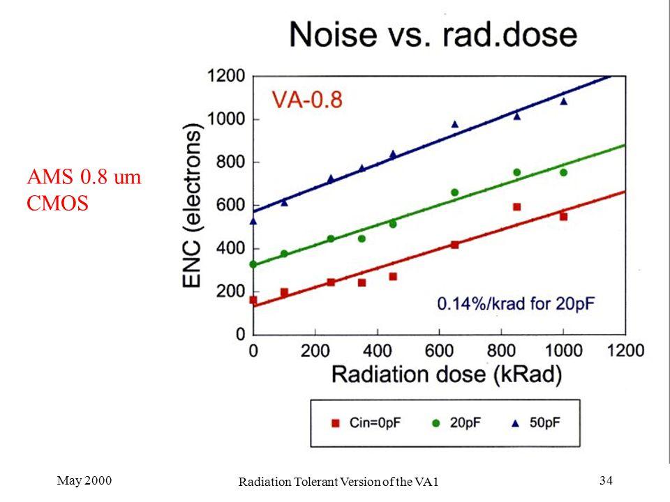 May 2000 Radiation Tolerant Version of the VA1 34 AMS 0.8 um CMOS