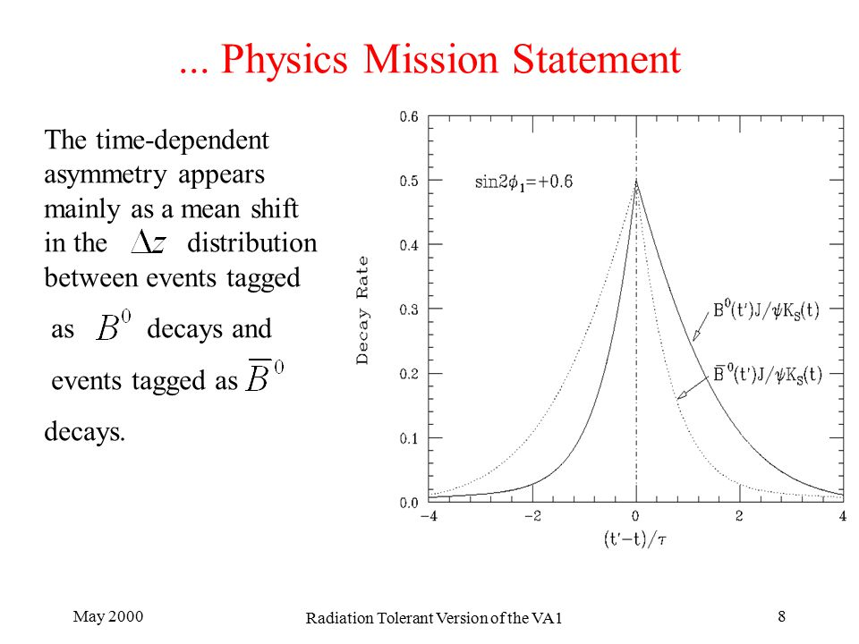 May 2000 Radiation Tolerant Version of the VA1 8... Physics Mission Statement The time-dependent asymmetry appears mainly as a mean shift in the distr