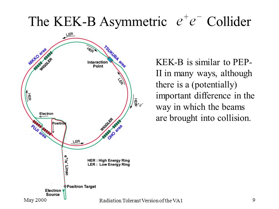 May 2000 Radiation Tolerant Version of the VA1 9 The KEK-B Asymmetric Collider KEK-B is similar to PEP- II in many ways, although there is a (potentia