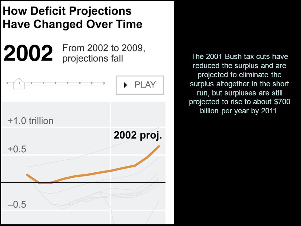 The 2001 Bush tax cuts have reduced the surplus and are projected to eliminate the surplus altogether in the short run, but surpluses are still projected to rise to about $700 billion per year by 2011.