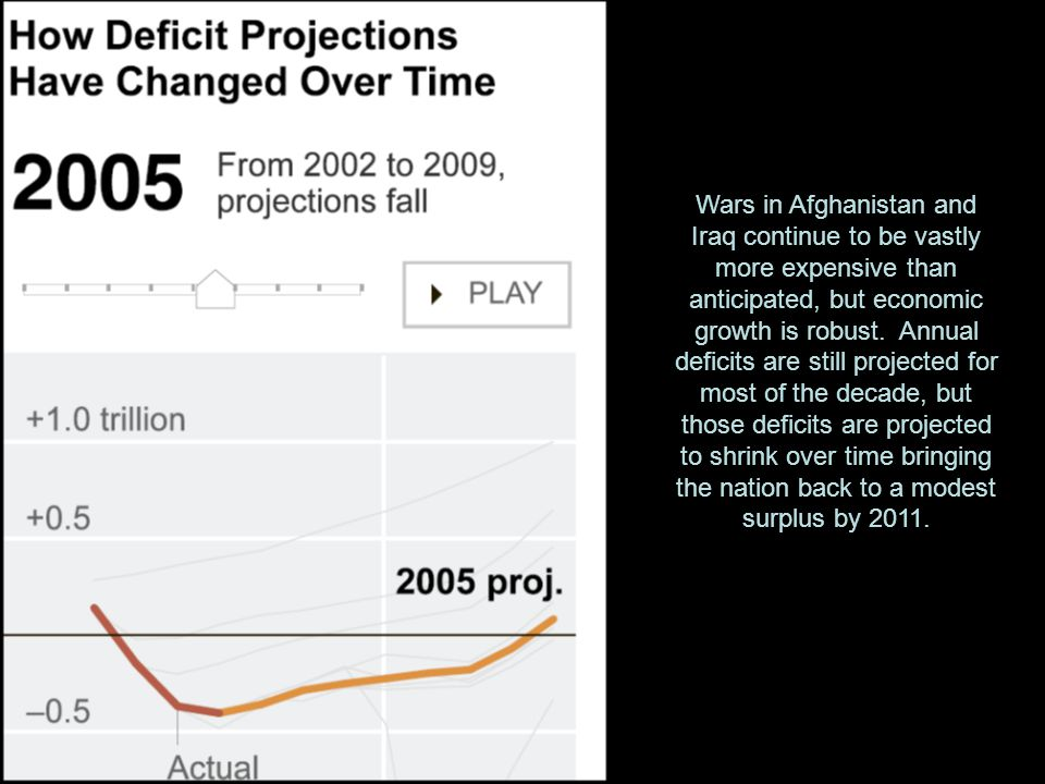 Wars in Afghanistan and Iraq continue to be vastly more expensive than anticipated, but economic growth is robust.