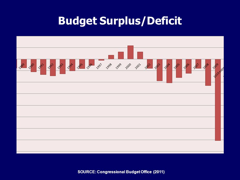 Budget Surplus/Deficit SOURCE: Congressional Budget Office (2011)