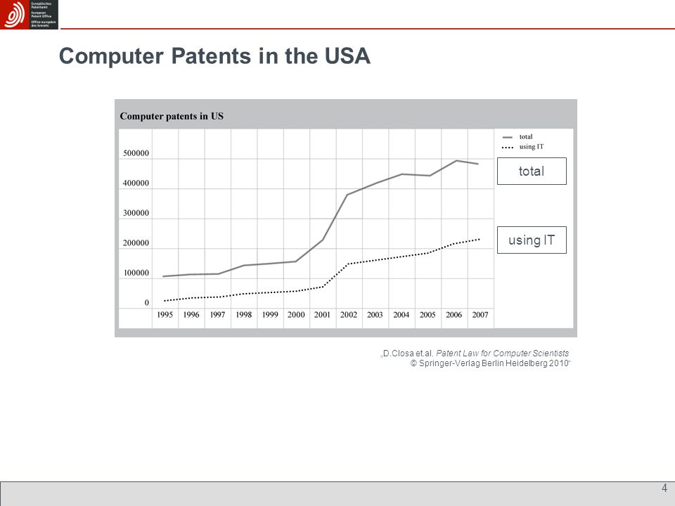 "Computer Patents in the USA 4 ""D.Closa et.al."