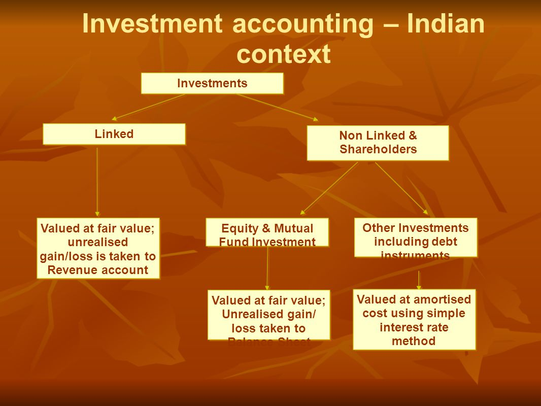 Investments Linked Non Linked & Shareholders Investment accounting – Indian context Valued at fair value; unrealised gain/loss is taken to Revenue account Equity & Mutual Fund Investment Other Investments including debt instruments Valued at fair value; Unrealised gain/ loss taken to Balance Sheet Valued at amortised cost using simple interest rate method