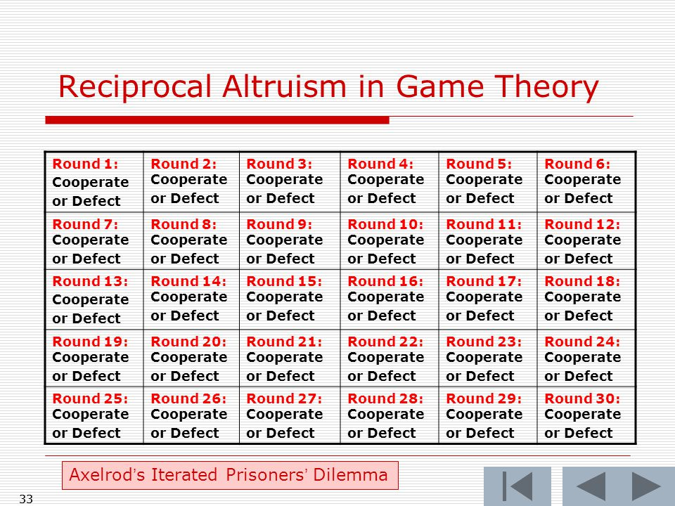 33 Reciprocal Altruism in Game Theory Round 1: Cooperate or Defect Round 2: Cooperate or Defect Round 3: Cooperate or Defect Round 4: Cooperate or Defect Round 5: Cooperate or Defect Round 6: Cooperate or Defect Round 7: Cooperate or Defect Round 8: Cooperate or Defect Round 9: Cooperate or Defect Round 10: Cooperate or Defect Round 11: Cooperate or Defect Round 12: Cooperate or Defect Round 13: Cooperate or Defect Round 14: Cooperate or Defect Round 15: Cooperate or Defect Round 16: Cooperate or Defect Round 17: Cooperate or Defect Round 18: Cooperate or Defect Round 19: Cooperate or Defect Round 20: Cooperate or Defect Round 21: Cooperate or Defect Round 22: Cooperate or Defect Round 23: Cooperate or Defect Round 24: Cooperate or Defect Round 25: Cooperate or Defect Round 26: Cooperate or Defect Round 27: Cooperate or Defect Round 28: Cooperate or Defect Round 29: Cooperate or Defect Round 30: Cooperate or Defect Axelrod's Iterated Prisoners' Dilemma 33
