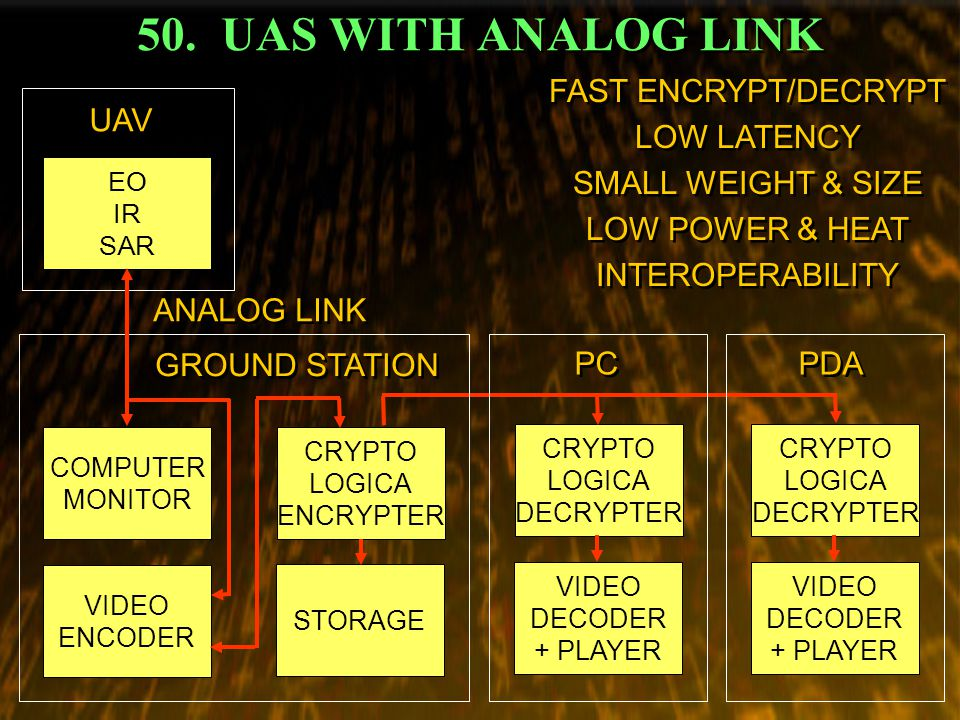 50. UAS WITH ANALOG LINK VIDEO ENCODER COMPUTER MONITOR EO IR SAR CRYPTO LOGICA ENCRYPTER FAST ENCRYPT/DECRYPT LOW LATENCY SMALL WEIGHT & SIZE LOW POW