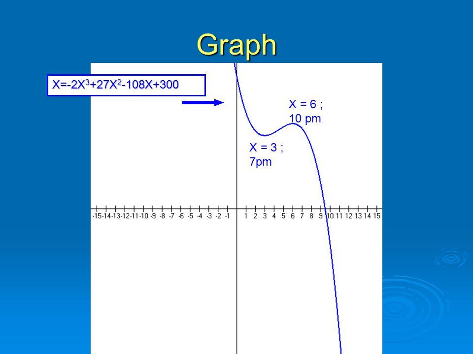 Graph X=-2X 3 +27X 2 -108X+300 X = 3 ; 7pm X = 6 ; 10 pm