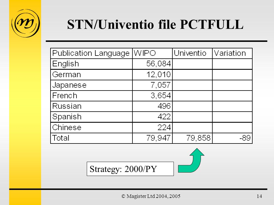 © Magister Ltd 2004, 200514 STN/Univentio file PCTFULL Strategy: 2000/PY