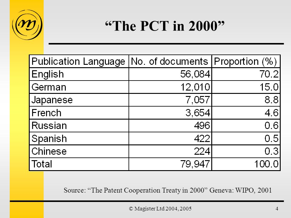 © Magister Ltd 2004, 200515 STN/Univentio file PCTFULL Strategy: 2000/PY & CC/LA Note: In both MicroPatent and Univentio, the sum of languages yields a different total to the publication year: Could imply either that the /LA field is not being accurately filled, or that documents are missing, or both.