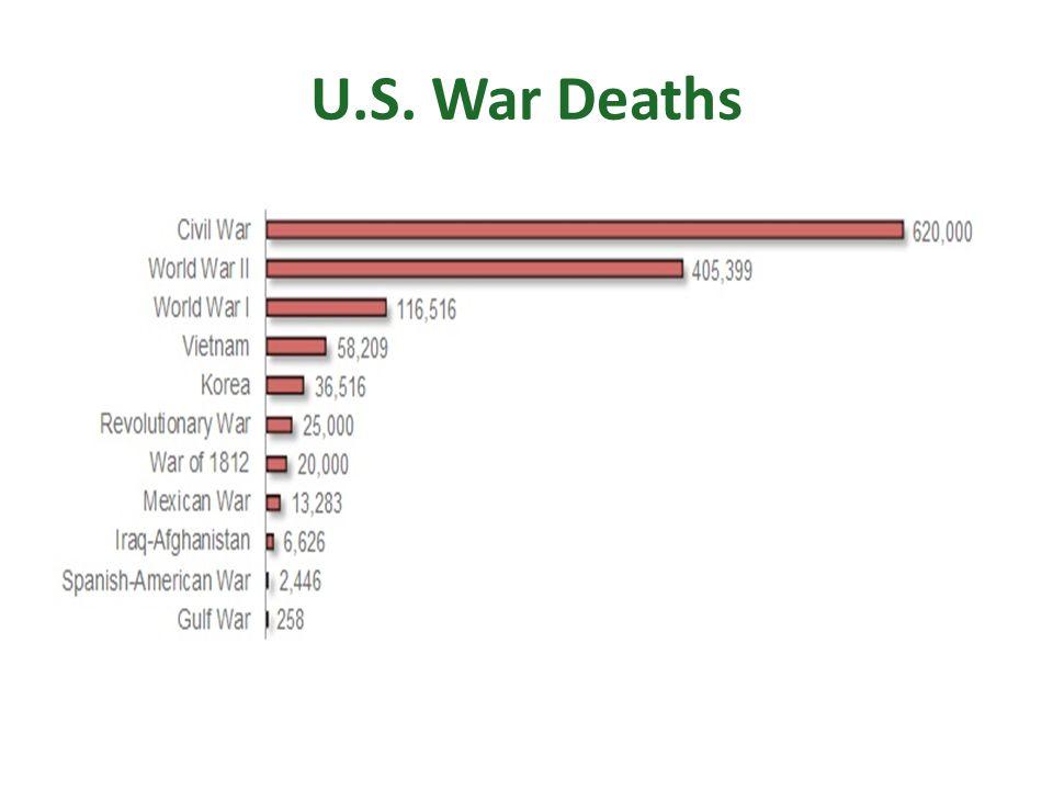 U.S. War Deaths