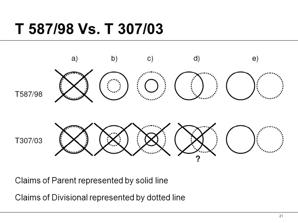 T 587/98 Vs. T 307/03 21 Claims of Parent represented by solid line Claims of Divisional represented by dotted line