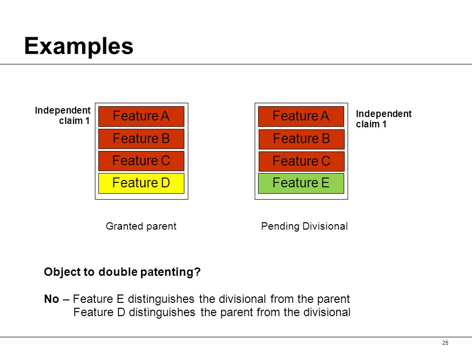 Examples 25 Feature A Feature B Feature C Feature D Independent claim 1 Granted parent Feature A Feature B Feature C Feature E Independent claim 1 Pending Divisional Object to double patenting.