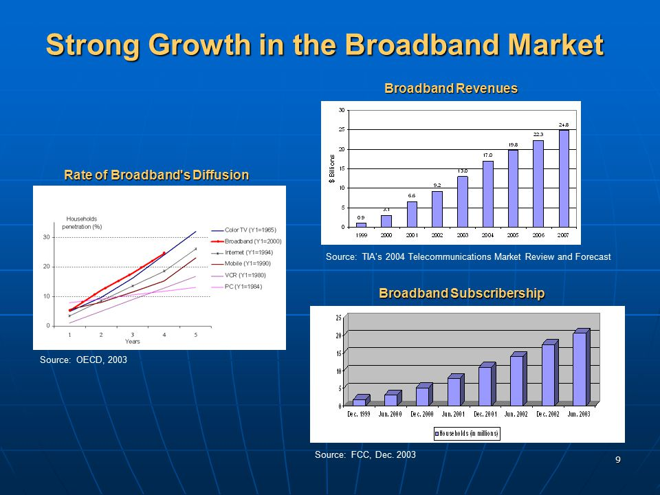 9 Rate of Broadband's Diffusion Source: OECD, 2003 Broadband Revenues Source: TIA's 2004 Telecommunications Market Review and Forecast Broadband Subsc