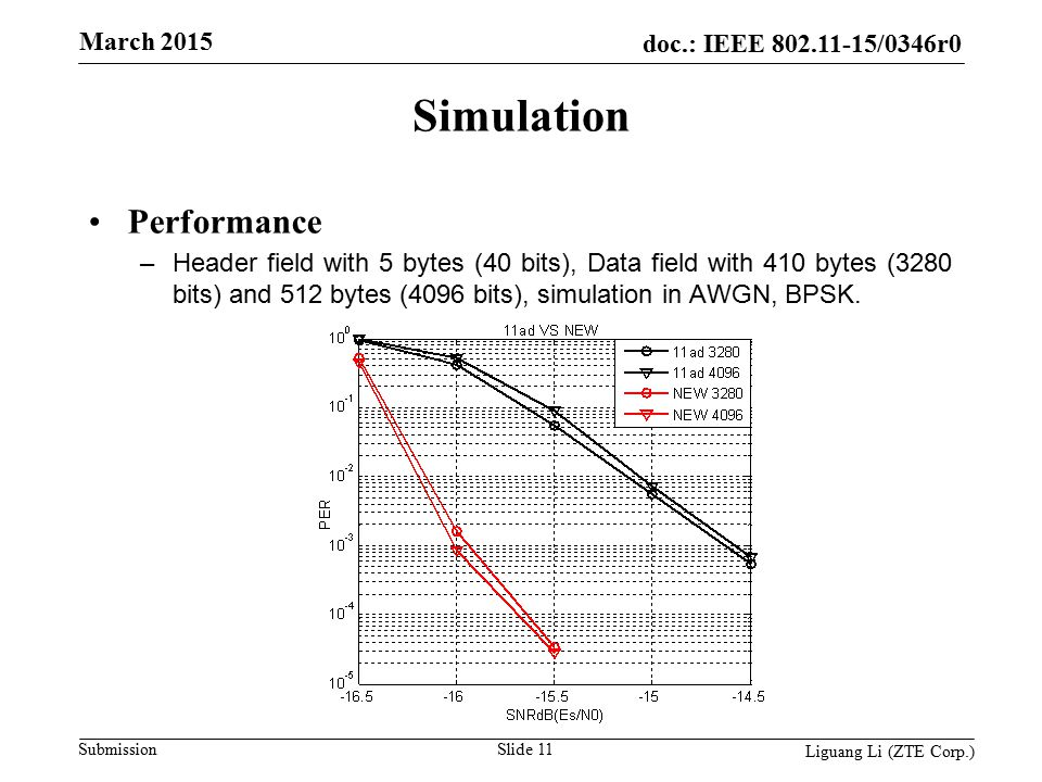 doc.: IEEE 802.11-15/0346r0 Submission March 2015 Slide 11 Liguang Li (ZTE Corp.) Simulation Performance –Header field with 5 bytes (40 bits), Data field with 410 bytes (3280 bits) and 512 bytes (4096 bits), simulation in AWGN, BPSK.