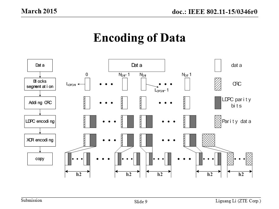 doc.: IEEE 802.11-15/0346r0 Submission March 2015 Slide 10 Liguang Li (ZTE Corp.) Encoding scheme Control PHY encoding data –Combine Header encoding block with Data encoding block.