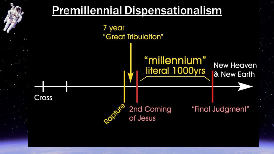 Premillennial Dispensationalism