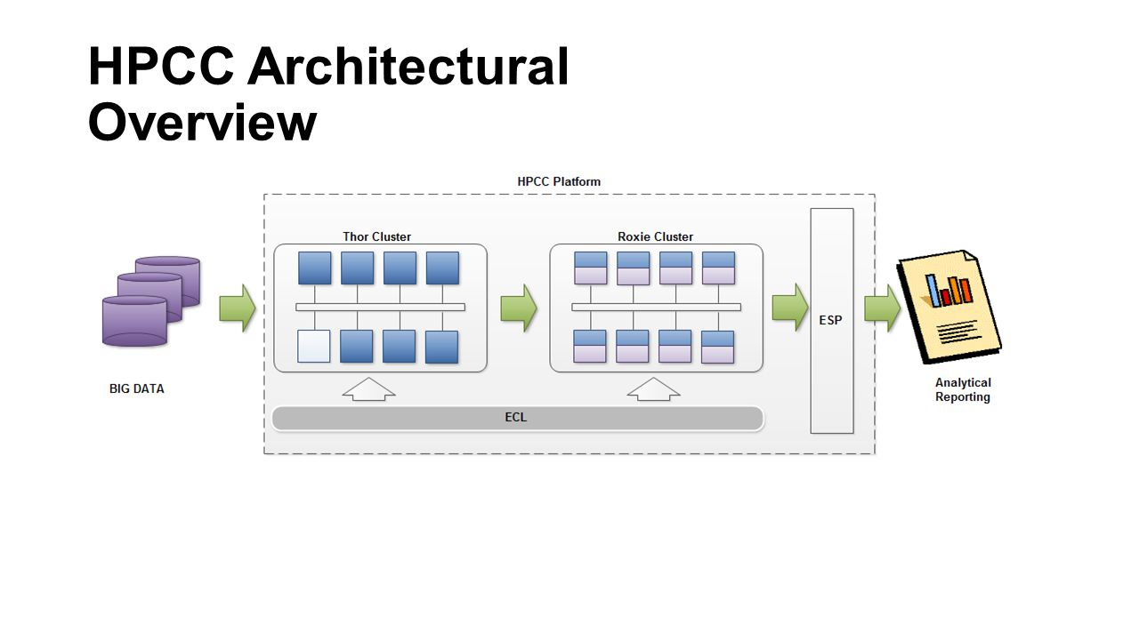 HPCC Architectural Overview