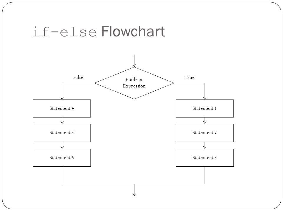 if-else Flowchart Boolean Expression Statement 1 Statement 2 Statement 3 True False Statement 4 Statement 5 Statement 6