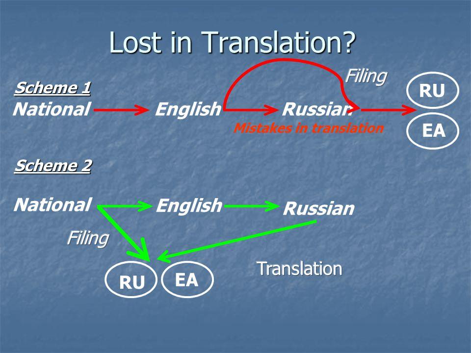 NationalEnglish Lost in Translation? Russian Mistakes in translation National English Russian EA RU Scheme 1 Scheme 2 RU EA