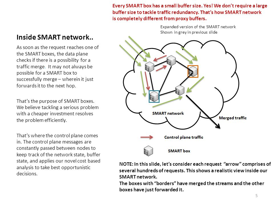 Inside SMART network.. As soon as the request reaches one of the SMART boxes, the data plane checks if there is a possibility for a traffic merge. It