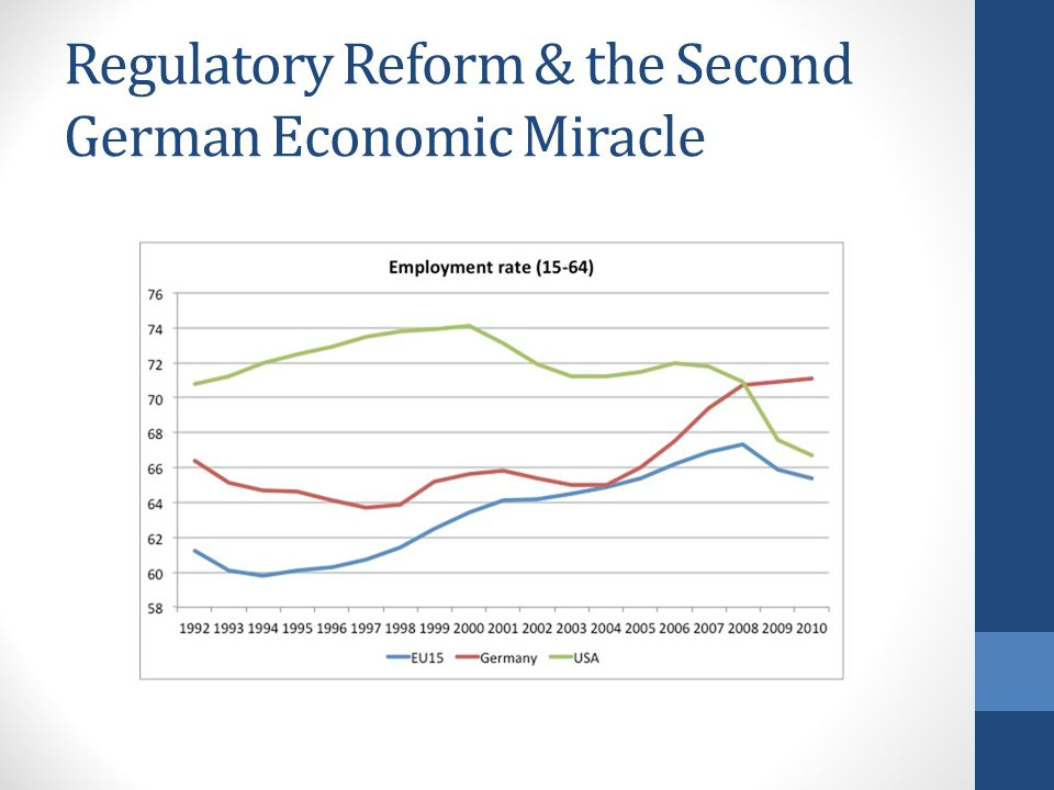 Regulatory Reform & the Second German Economic Miracle