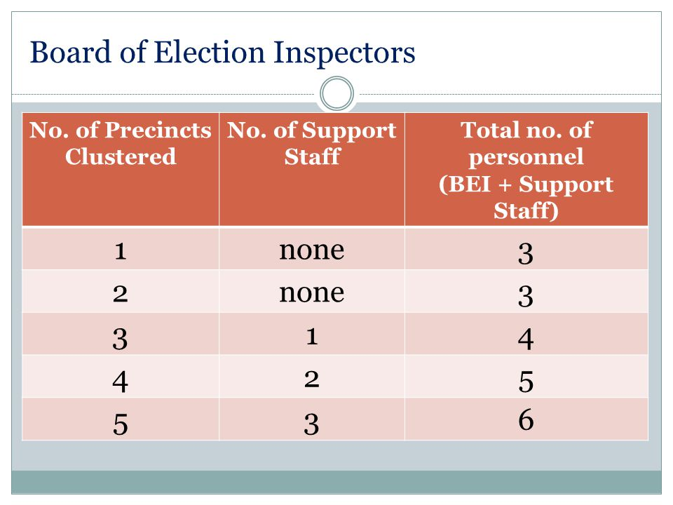 Board of Election Inspectors No. of Precincts Clustered No.
